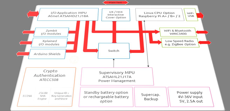 sam l21 atmel bits pieces zymbit orange block diagram perspective 1