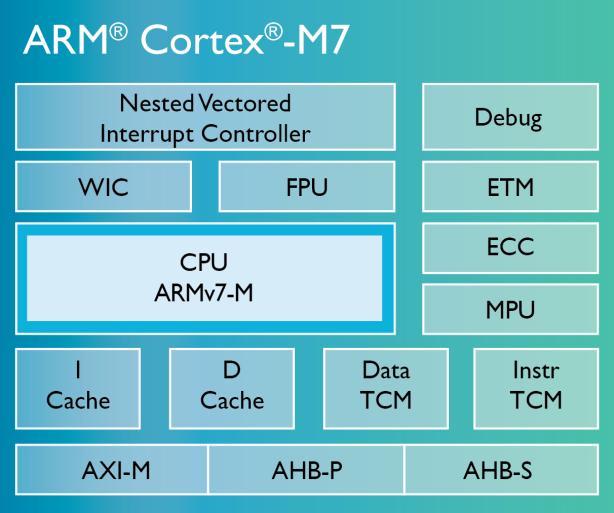 Cortex-M7-chip-diagramLG