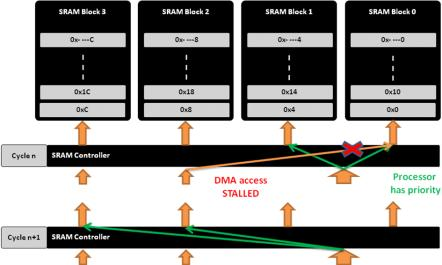 On-chip DMA and low-latency access SRAM architecture