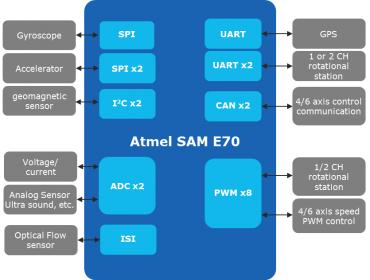 Atmel | SMART ARM Cortex M7 SAM E70
