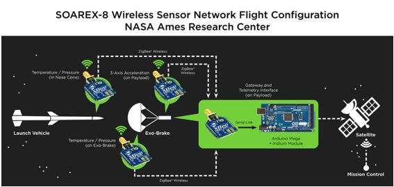 NASA uses Arduino and XBee to test de-orbitting technology