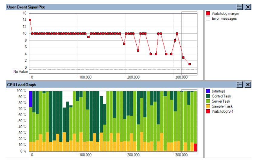 Figure 2: The CPU Load graph, correlated to the Watchdog Timer User Event, gives valuable insights.