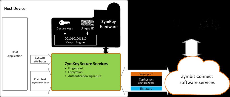 Zymkey-System-Detail-1