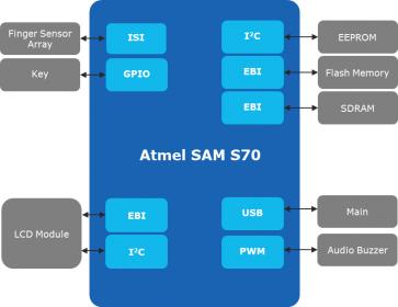SAM S70 Finger Print