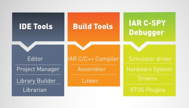 IAR Systems | Atmel | Bits & Pieces