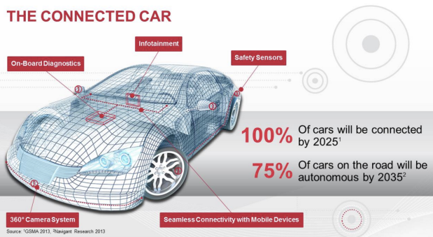 "The arrow for connected cars will demand more development bolstering the concept that software and embedded systems factored with newly introduced actuators & sensors will become more prevalent; ""software on wheels"", ""SoC on wheels"" and ""secured mobility""."
