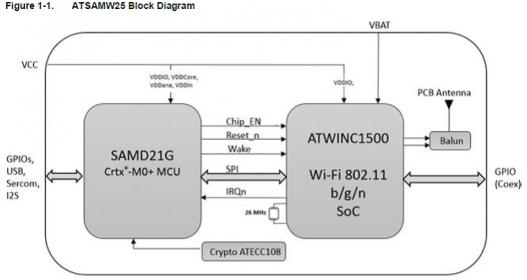 ATSAMW25 Block-Diagram