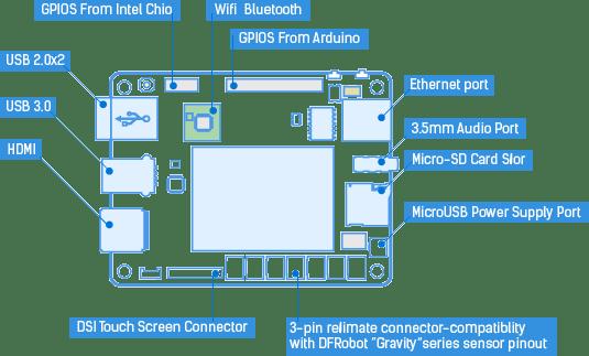 LattePanda_Block_Diagram