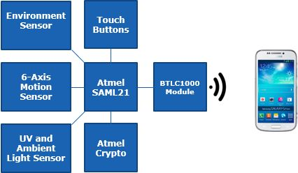 Atmel's developer platform for IoT and wearable designs