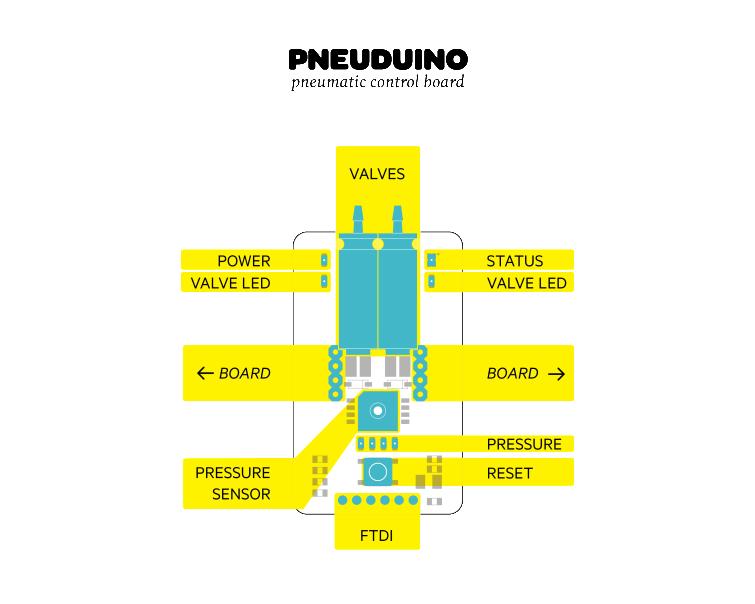 pneuduino-module-pneu-755x604