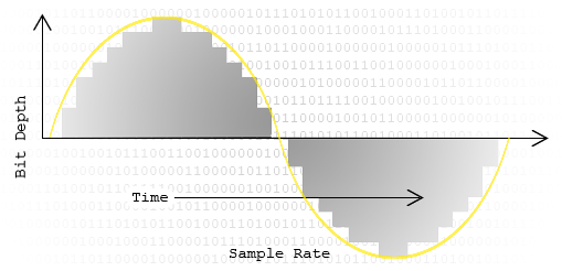 bit depth and sample rate explained